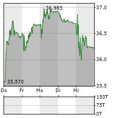 ADECCO Aktie 5-Tage-Chart