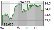ADECCO GROUP AG 5-Tage-Chart