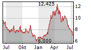 ADECOAGRO SA Chart 1 Jahr