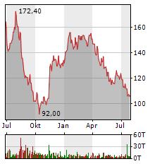 ADESSO Aktie Chart 1 Jahr