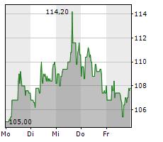 ADESSO SE Chart 1 Jahr