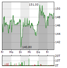 ADESSO Aktie 5-Tage-Chart