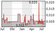 ADEX MINING INC Chart 1 Jahr