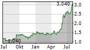 ADF GROUP INC Chart 1 Jahr