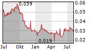 ADHI KARYA PERSERO TBK Chart 1 Jahr