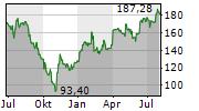 ADIDAS AG Chart 1 Jahr