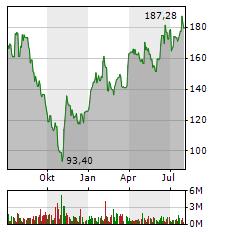 ADIDAS Aktie Chart 1 Jahr