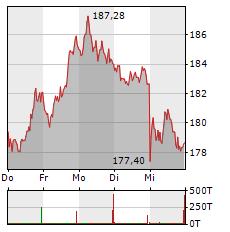 ADIDAS Aktie 5-Tage-Chart