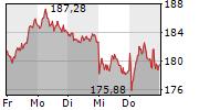 ADIDAS AG 5-Tage-Chart