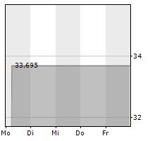 ADIENT PLC Chart 1 Jahr