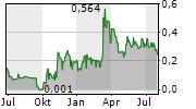 ADL BIONATUR SOLUTIONS SA Chart 1 Jahr