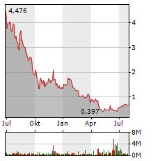 ADLER GROUP Aktie Chart 1 Jahr