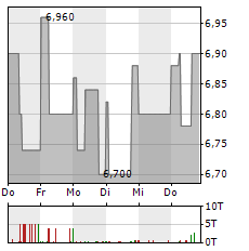 ADLER REAL ESTATE Aktie 1-Woche-Intraday-Chart