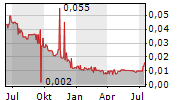 ADM ENERGY PLC Chart 1 Jahr