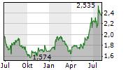 ADMIE IPTO HOLDING SA Chart 1 Jahr