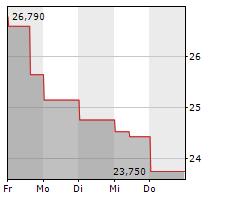 ADMIRAL GROUP PLC Chart 1 Jahr