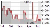 ADMIRALTY RESOURCES NL Chart 1 Jahr