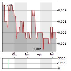 ADMIRALTY RESOURCES NL Aktie Chart 1 Jahr