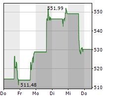 ADOBE INC Chart 1 Jahr
