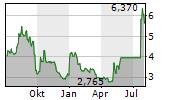 ADOCIA SAS Chart 1 Jahr