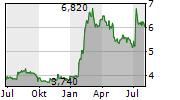 ADOLFO DOMINGUEZ SA Chart 1 Jahr