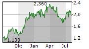ADRIATIC METALS PLC CDIS Chart 1 Jahr