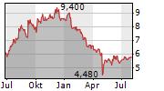 ADT INC Chart 1 Jahr