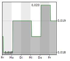 ADTIGER CORPORATIONS LTD Chart 1 Jahr