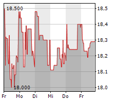 ADVA OPTICAL NETWORKING SE Chart 1 Jahr