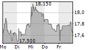 ADVA OPTICAL NETWORKING SE 1-Woche-Intraday-Chart