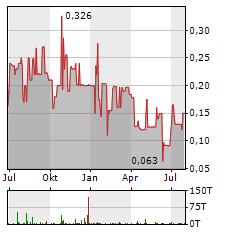 ADVANCED BITCOIN TECHNOLOGIES Aktie Chart 1 Jahr