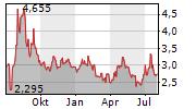ADVANCED BLOCKCHAIN AG Chart 1 Jahr