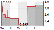 ADVANCED BLOCKCHAIN AG 1-Woche-Intraday-Chart