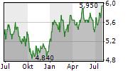 ADVANCED INFO SERVICE PCL Chart 1 Jahr