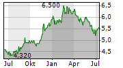 ADVANCED INFO SERVICE PCL NVDR Chart 1 Jahr