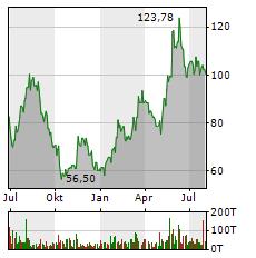 AMD Aktie Chart 1 Jahr
