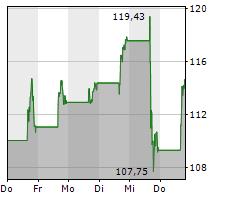 ADVANCED MICRO DEVICES INC Chart 1 Jahr