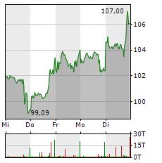 AMD Aktie 5-Tage-Chart