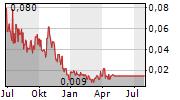 ADVANTAGEWON OIL CORP Chart 1 Jahr