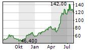ADVANTEST CORPORATION ADR Chart 1 Jahr