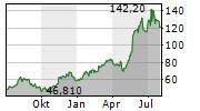 ADVANTEST CORPORATION Chart 1 Jahr