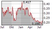 ADVENTUS MINING CORPORATION Chart 1 Jahr