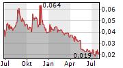 ADVERITAS LIMITED Chart 1 Jahr