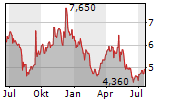 ADWAYS INC Chart 1 Jahr