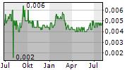 ADX ENERGY LTD Chart 1 Jahr