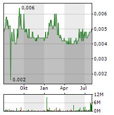 ADX ENERGY Aktie Chart 1 Jahr