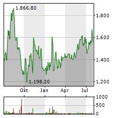 ADYEN Aktie Chart 1 Jahr