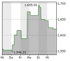ADYEN NV Chart 1 Jahr