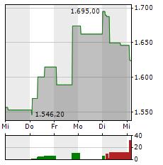 ADYEN Aktie 1-Woche-Intraday-Chart