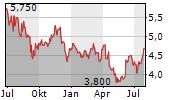 AECI LIMITED Chart 1 Jahr